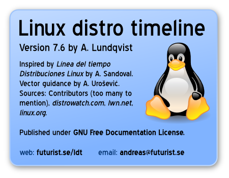 GNU/Linux distro timeline